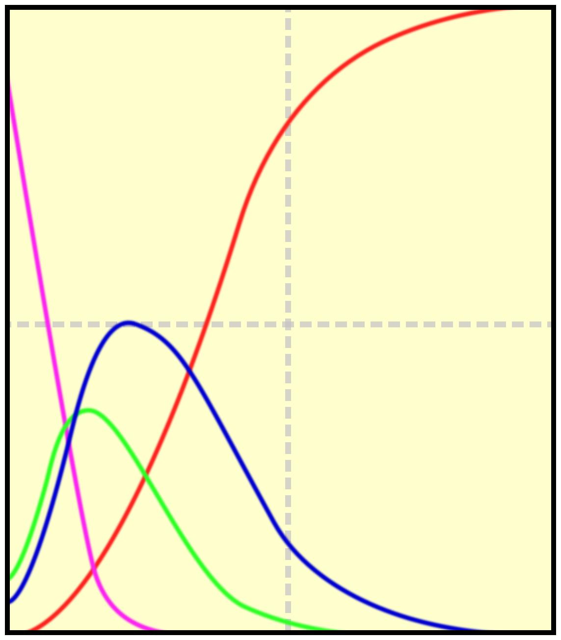 Curve caratteristiche di una domanda adeguata