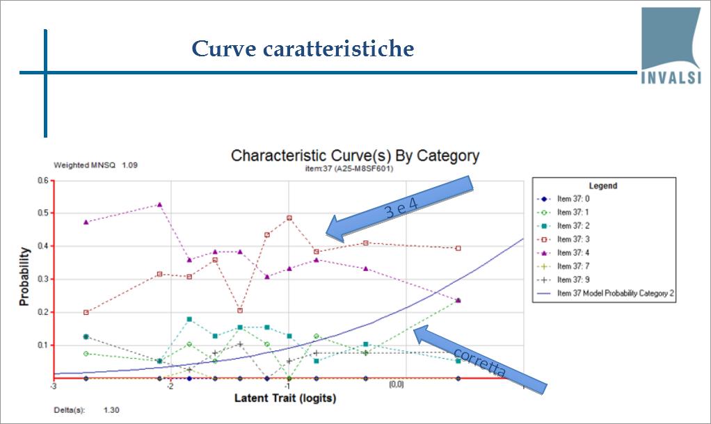 Curve caratteristiche sui risultati del primo pre-test