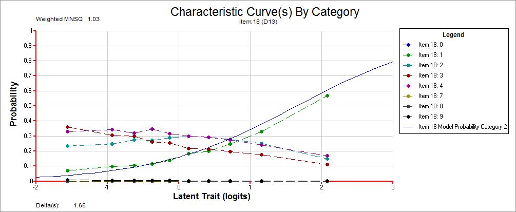 Curve caratteristiche sui risultati del secondo pre-test