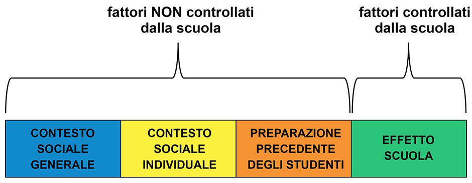 L'effetto-scuola
