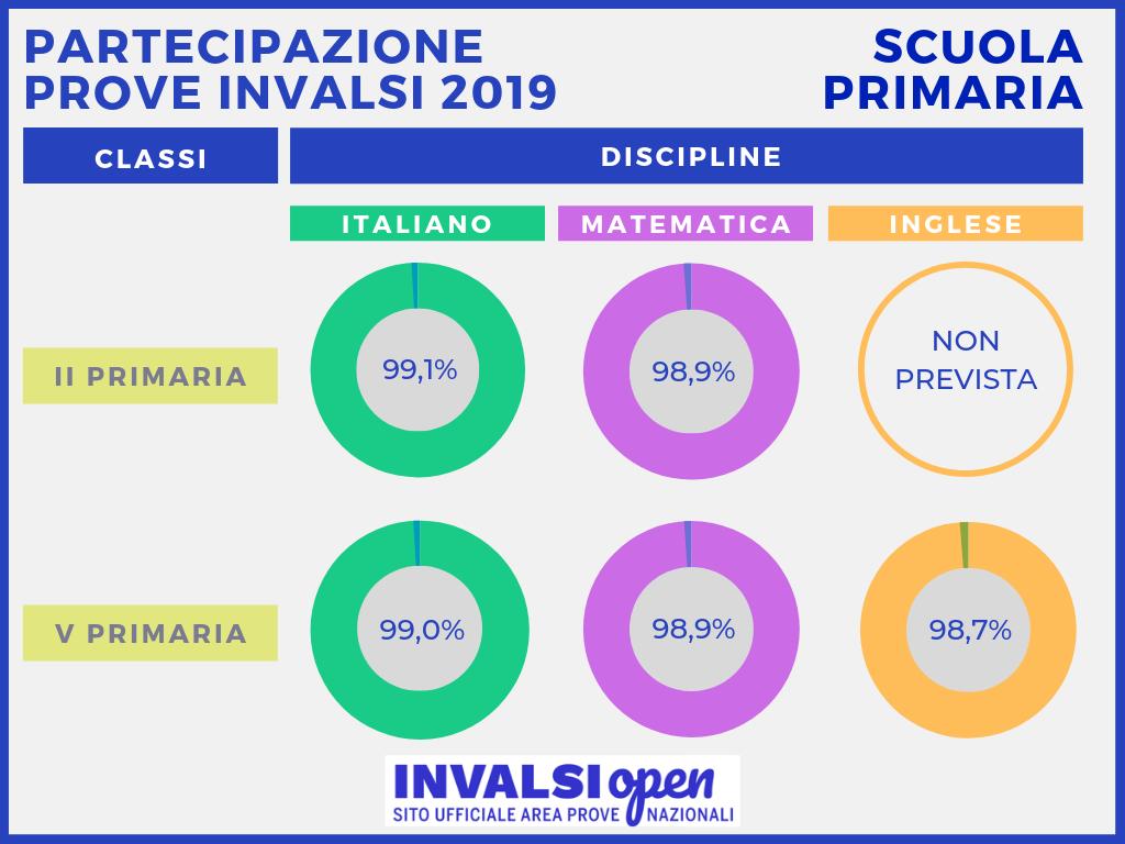 infografica con i numeri della partecipazione 2019 della scuola primaria
