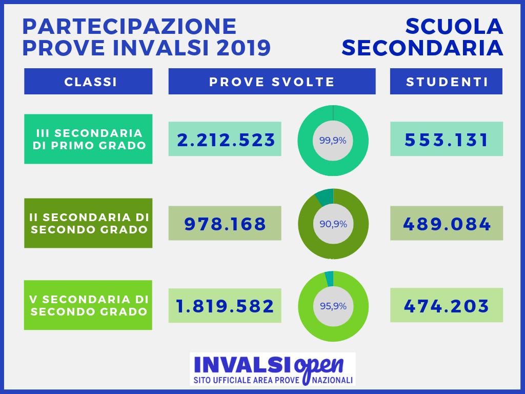 infografica con i numeri della partecipazione 2019 della scuola secondaria