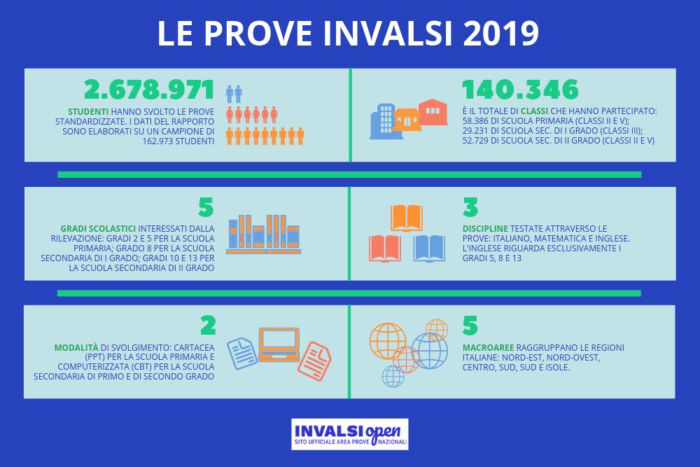 Rapporto INVALSI 2019