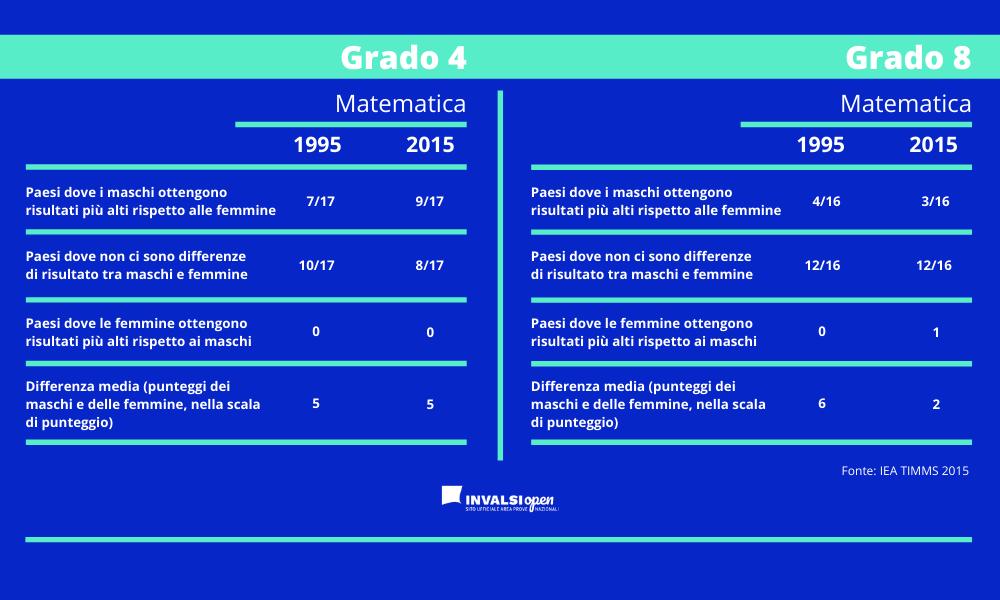 Esiste un gender gap in Matematica?