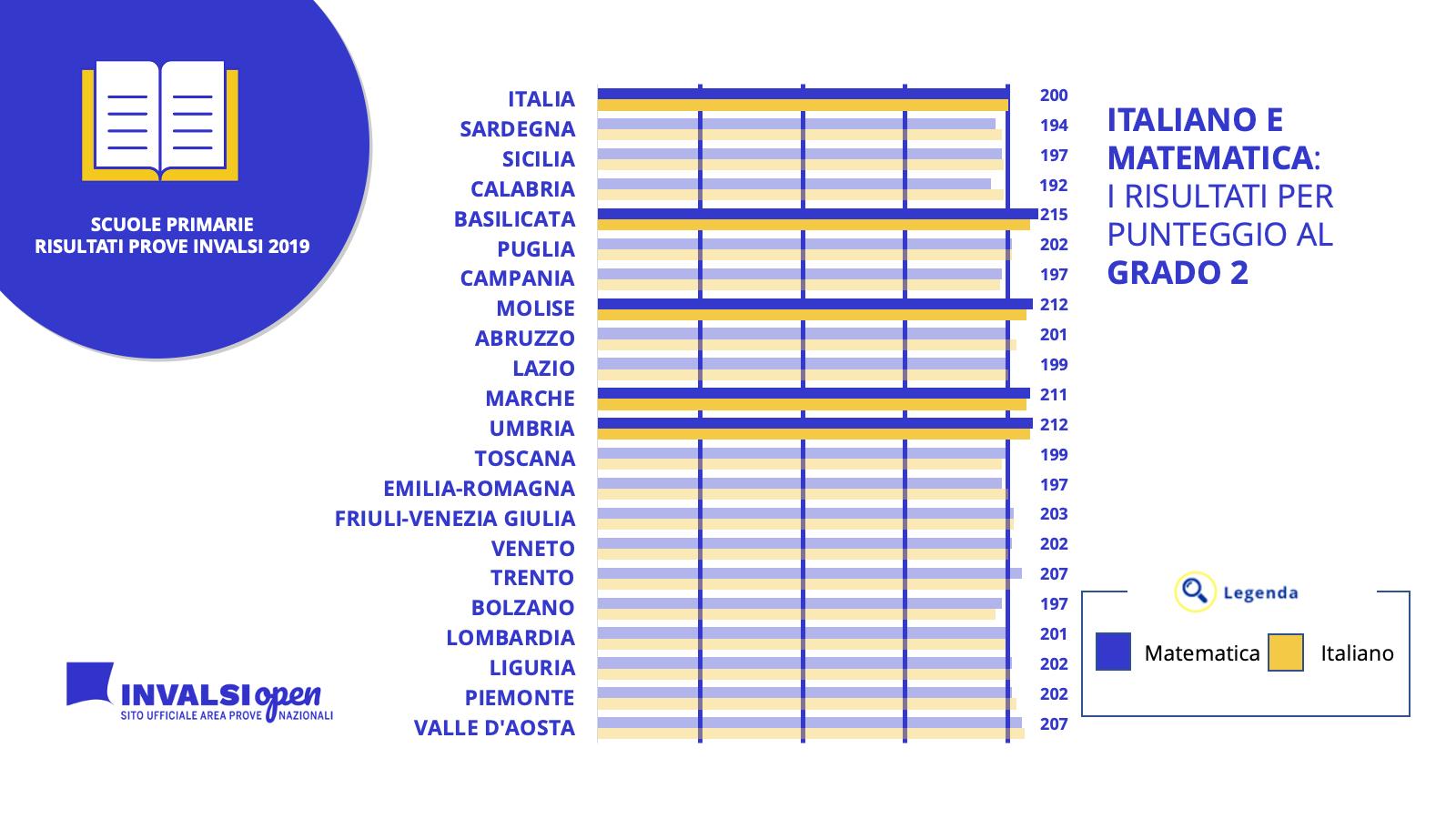 Scuole primarie: un'analisi attraverso i dati INVALSI