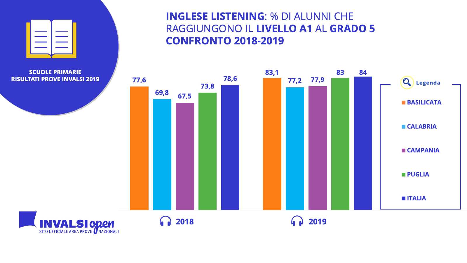 PRIMARIE ING LISTENING TREND 2018-2019