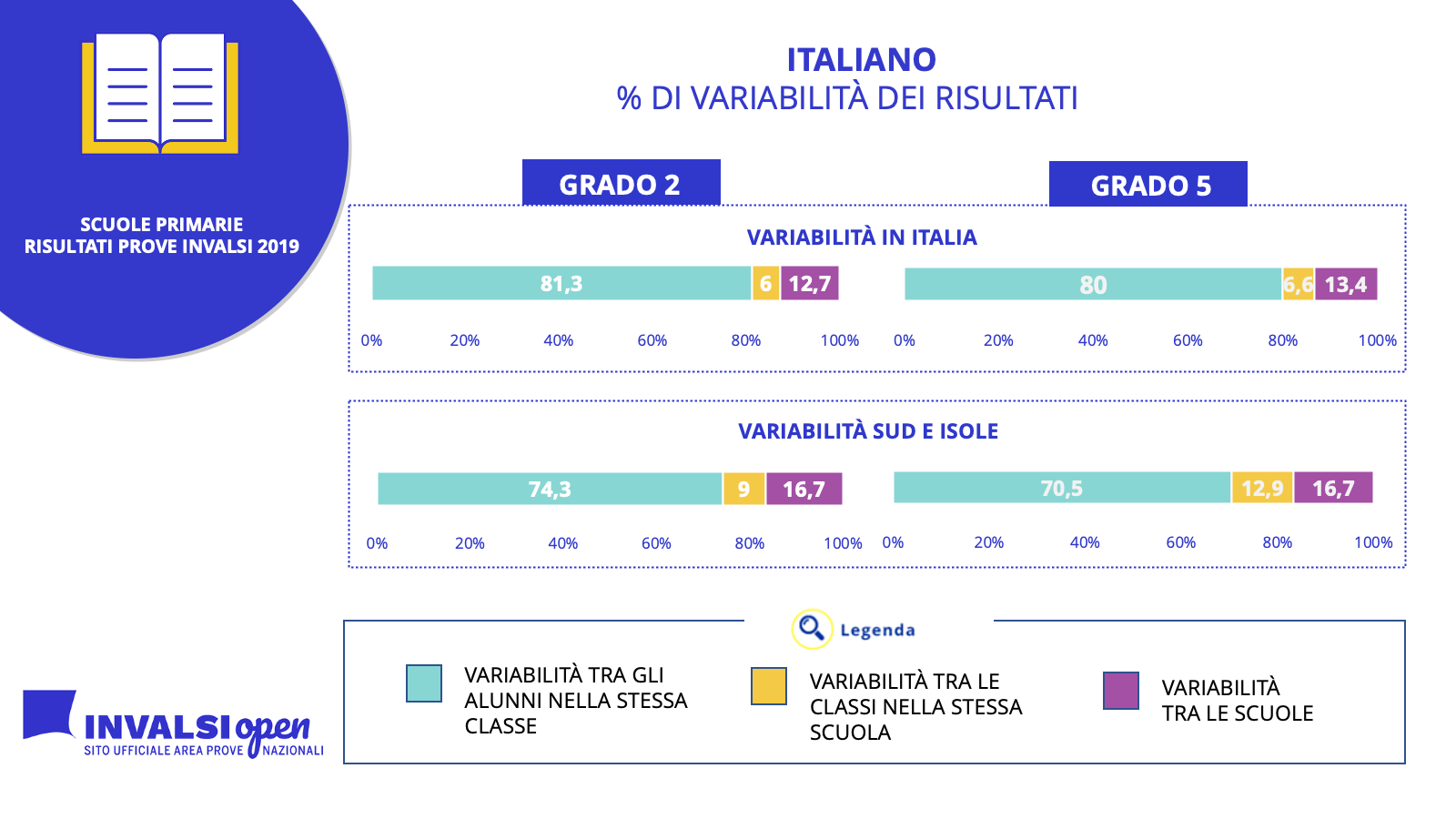 PRIMARIE VARIABILITA ITALIANO