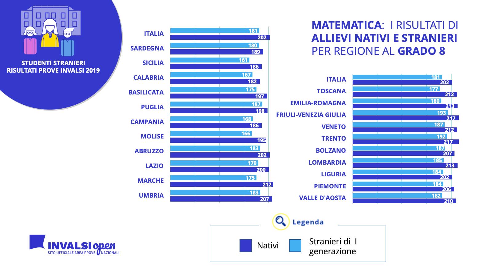 prove invalsi 2019 i risultati di matematica per regione al grado 8