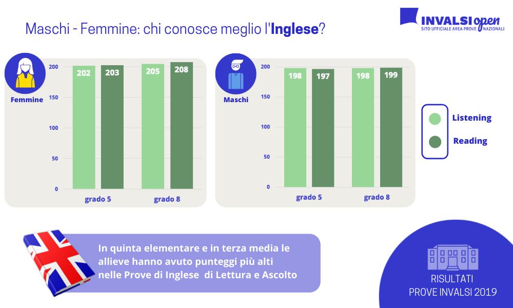 maschi-femmine: chi conosce meglio l'inglese?
