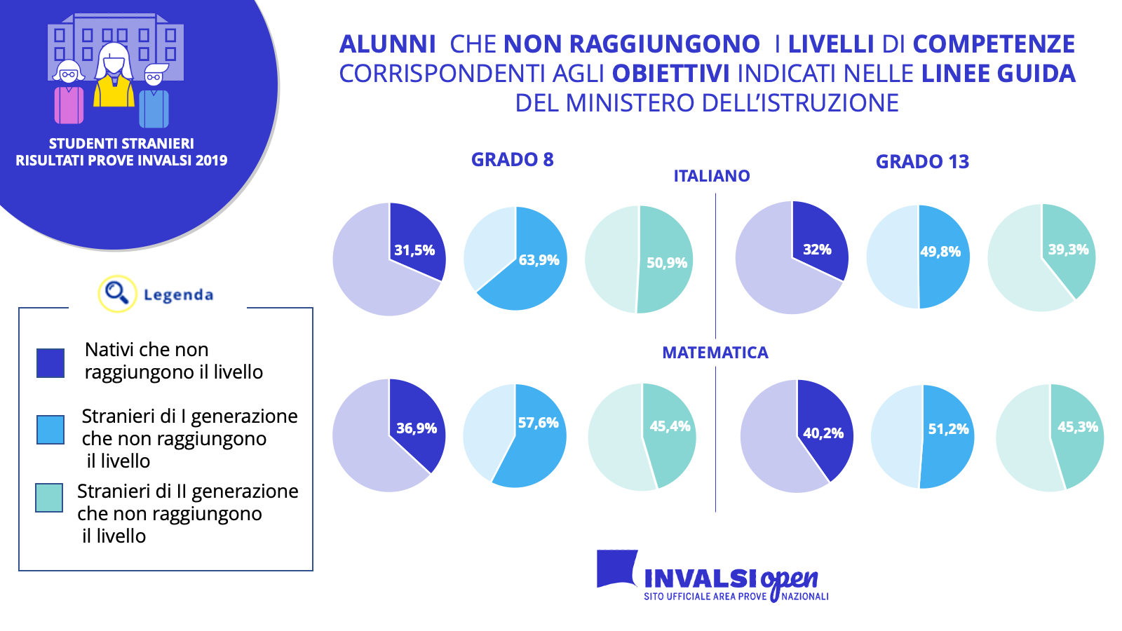 I livelli di competenze in matematica e italiano di nativi e stranieri al grado 8 e 13