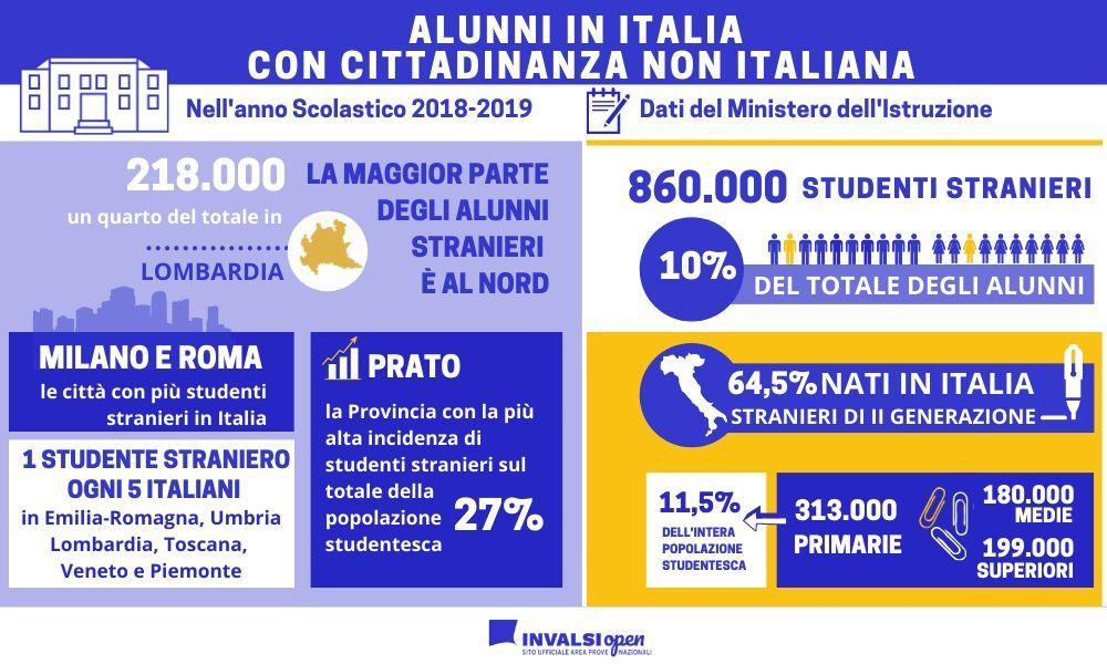 alunni in italia con cittadinanza non italiana infografica