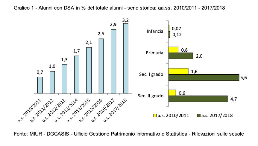Alunni con DSA in Italia dati MIUR 2018