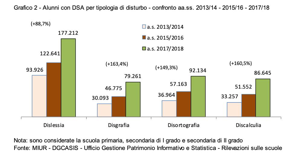 Alunni con DSA per tipologia di disturbo Dati MIUR
