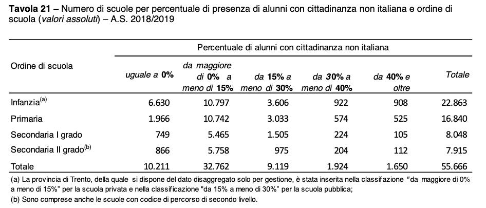 Numero di scuole per percentuale di presenza di alunni con cittadinanza non italiana e ordine di scuola
