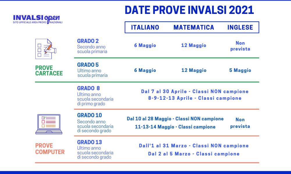 Le date delle Prove INVALSI 2021