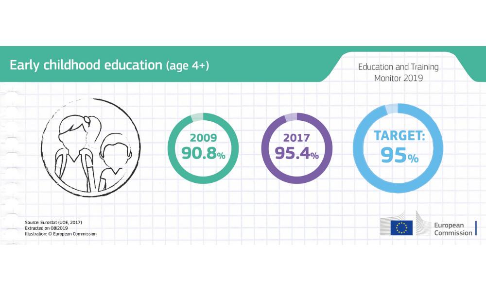 Infografica: il tasso di partecipazione all'educazione della prima infanzia (età 4+)