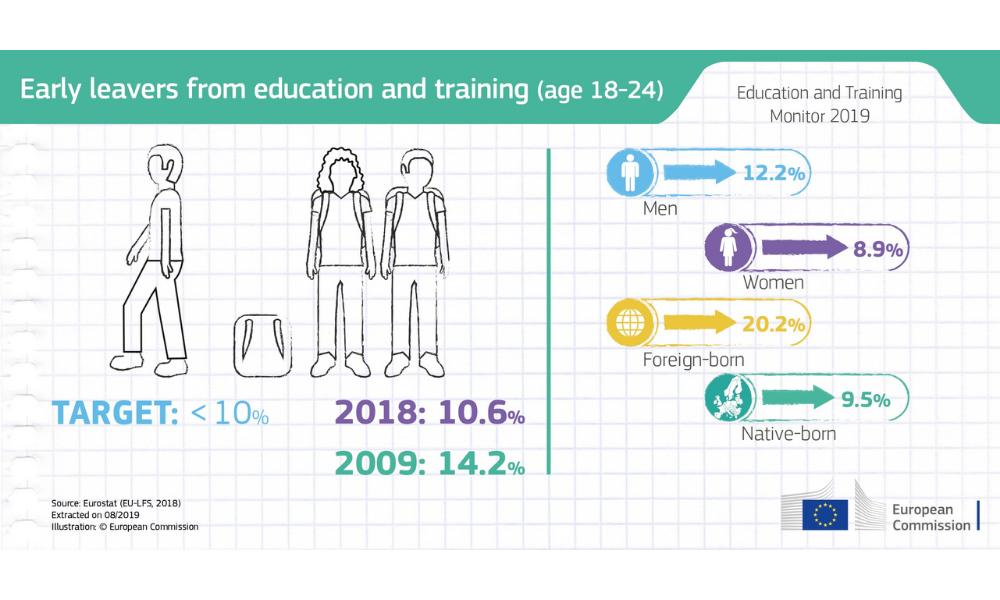 Infografica: la percentuale di giovani europei che abbandonano istruzione e formazione precocemente (età 18-24)