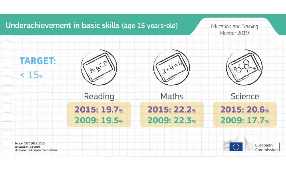 Infografica: percentuale di quindicenni con risultati insufficienti nelle competenze di base di Lettura, Matematica e Scienze