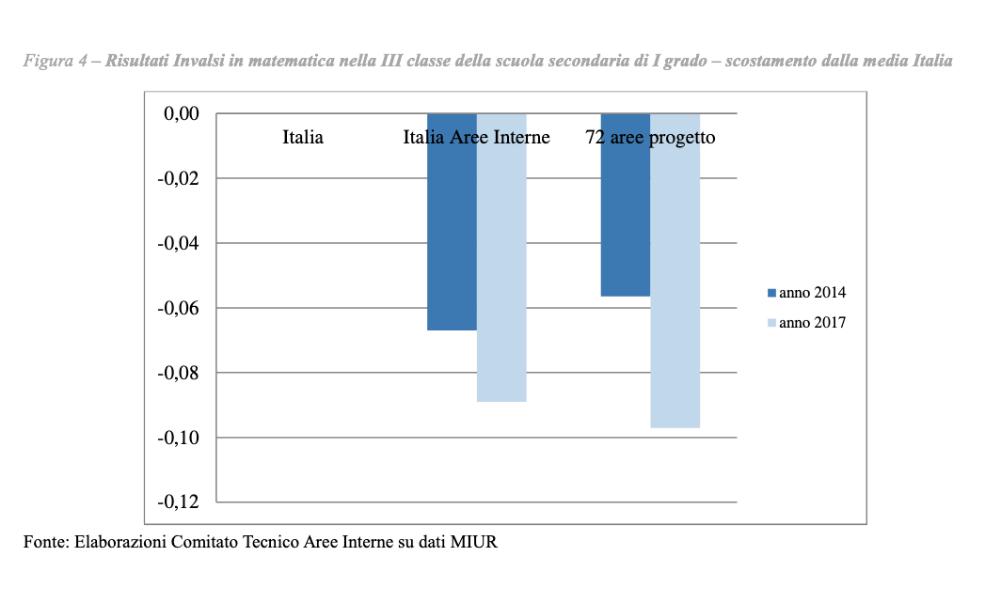 grafico: confronto dello scostamento dalla media Italia dei risultati INVALSI di  Matematica 2014 e 2017 nelle Aree Interne