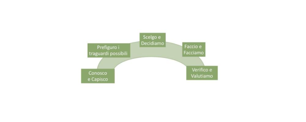 Figura: le 5 fasi dell'Arco pedagogico del protocollo sperimentale per la didattica a distanza Crescere senza distanza
