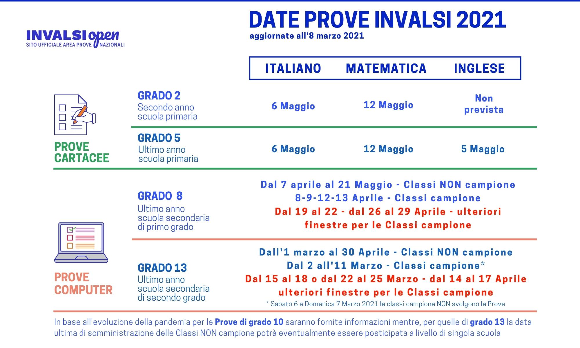 Calendario Prove INVALSI 2021 - Aggiornato all'8 marzo 2021
