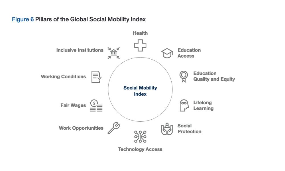 infografica: pillar social mobility index world economic forum
