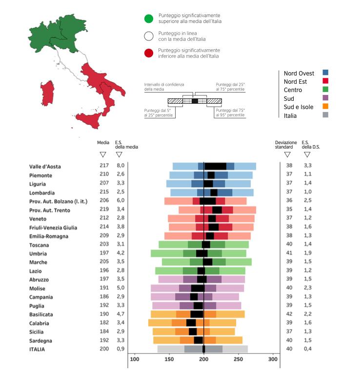 La Prova di Italiano del grado 13 - I risultati della Secondaria di secondo grado alle Prove INVALSI 2019