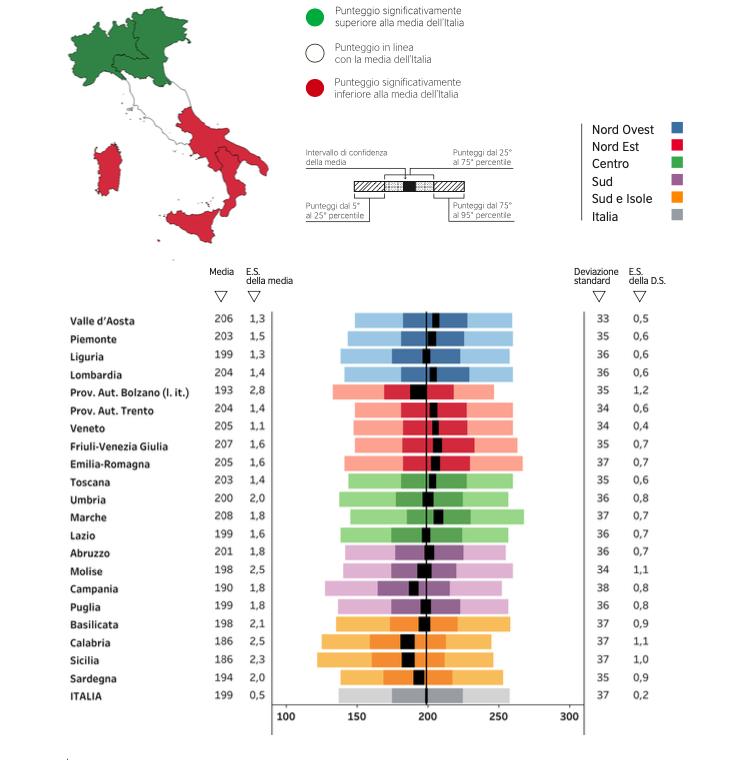 La Prova di Italiano del grado 8 - I risultati della Secondaria di primo grado alle Prove INVALSI 2019