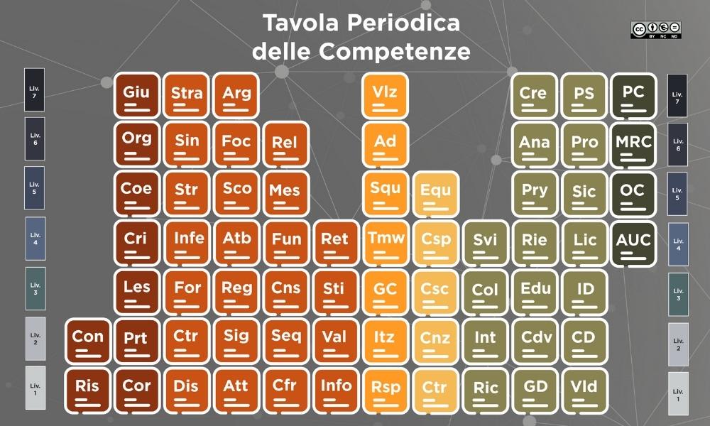 La Tavola Periodica deLa Tavola Periodica delle Competenzelle Competenze