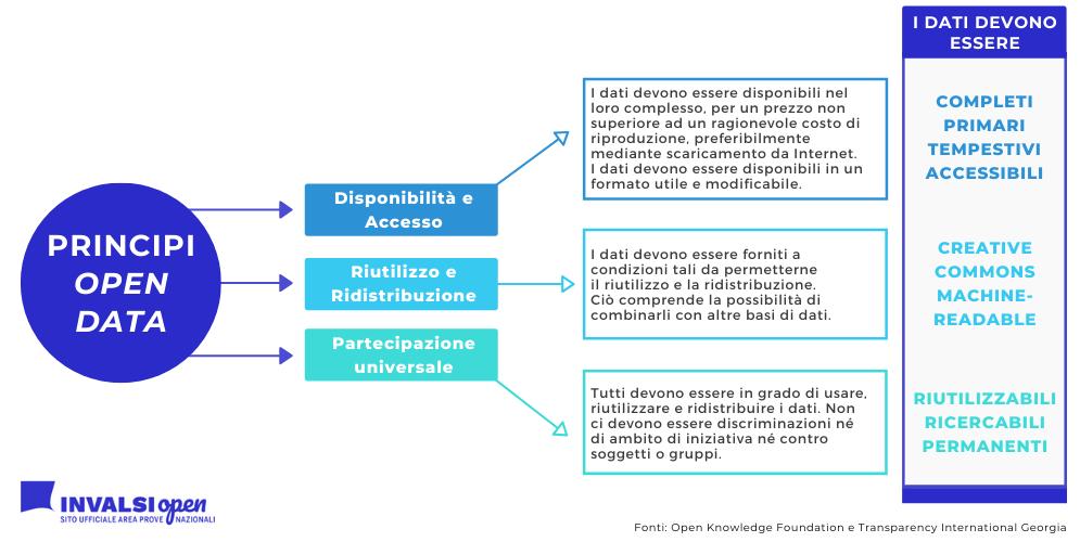 Principi open data