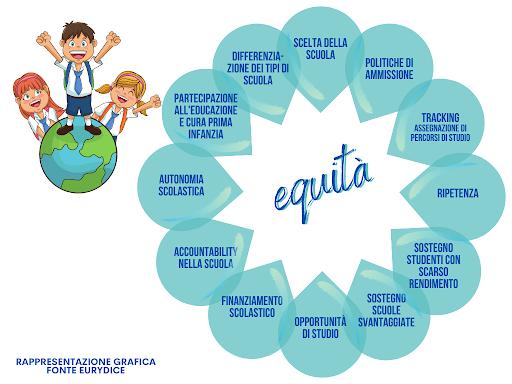 Equieterogeneità - I vantaggi di una prospettiva più inclusiva per la Scuola