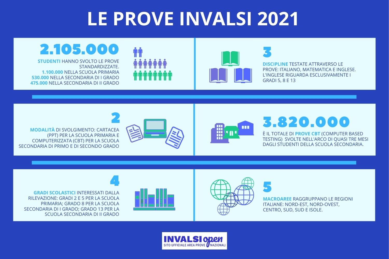I numeri delle Prove INVALSI 2021
