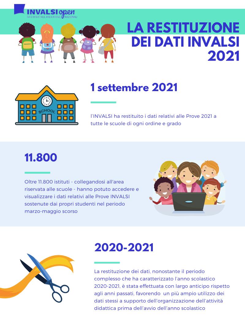 La restituzione dei dati INVALSI 2021 alle scuole